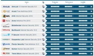 2016 test dei migliori antivirus